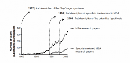 MSA Research Timeline